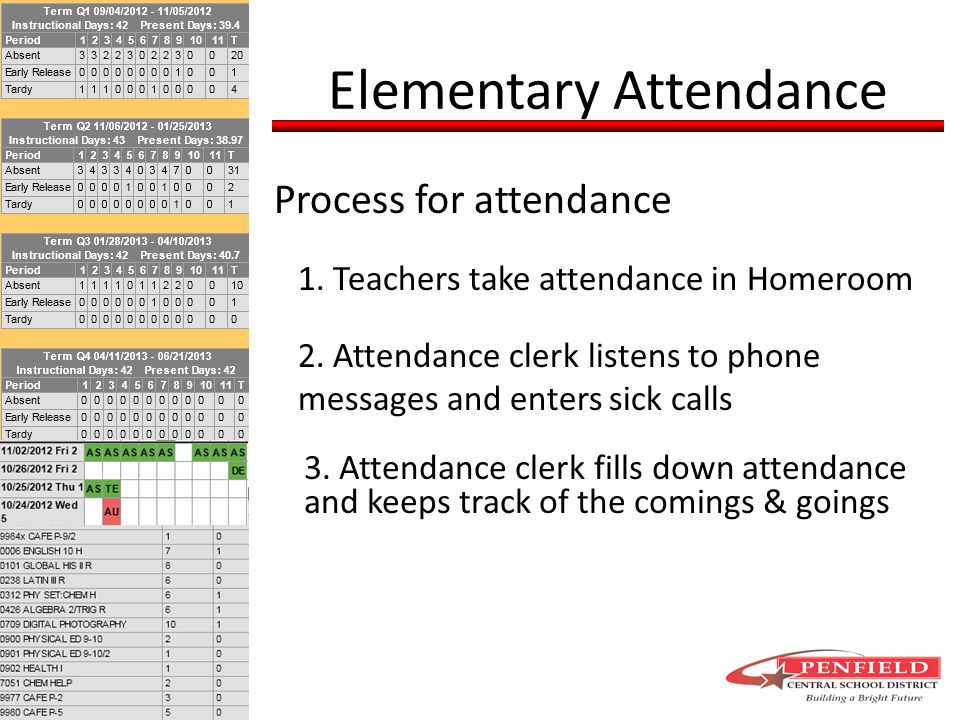Elementary Attendance Process for attendance 1. Teachers take attendance in Homeroom 2.