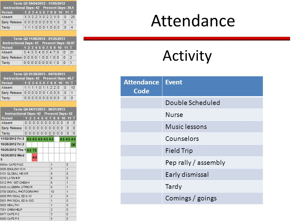 Activity Attendance Attendance Code Event Double Scheduled Nurse Music lessons Counselors Field Trip Pep rally / assembly Early dismissal Tardy Comings / goings