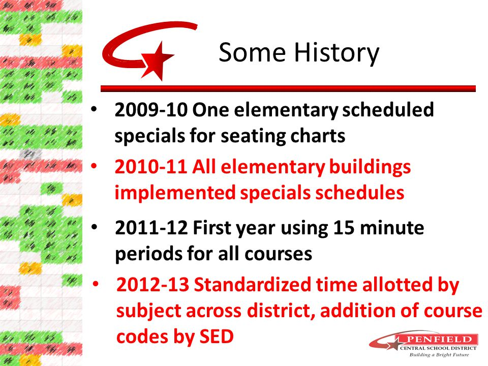 Some History 2012-13 Standardized time allotted by subject across district, addition of course codes by SED 2010-11 All elementary buildings implemented specials schedules 2011-12 First year using 15 minute periods for all courses 2009-10 One elementary scheduled specials for seating charts