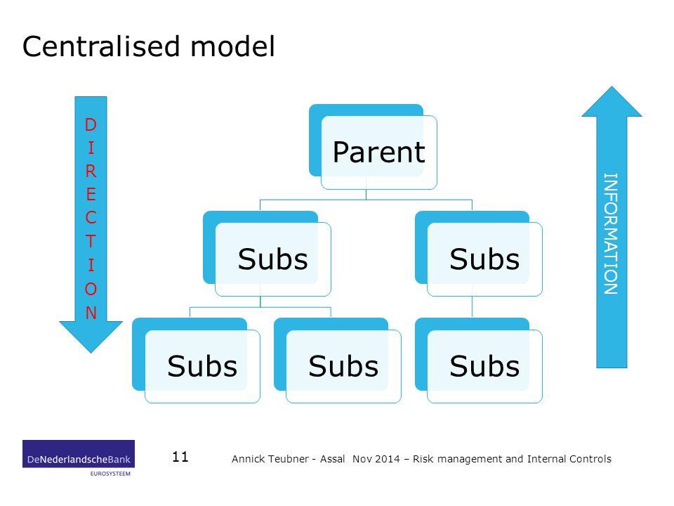 Centralised model Annick Teubner - Assal Nov 2014 – Risk management and Internal Controls 11 Parent Subs INFORMATION