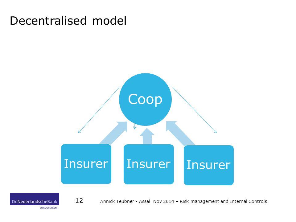 Decentralised model Coop Insurer Annick Teubner - Assal Nov 2014 – Risk management and Internal Controls 12