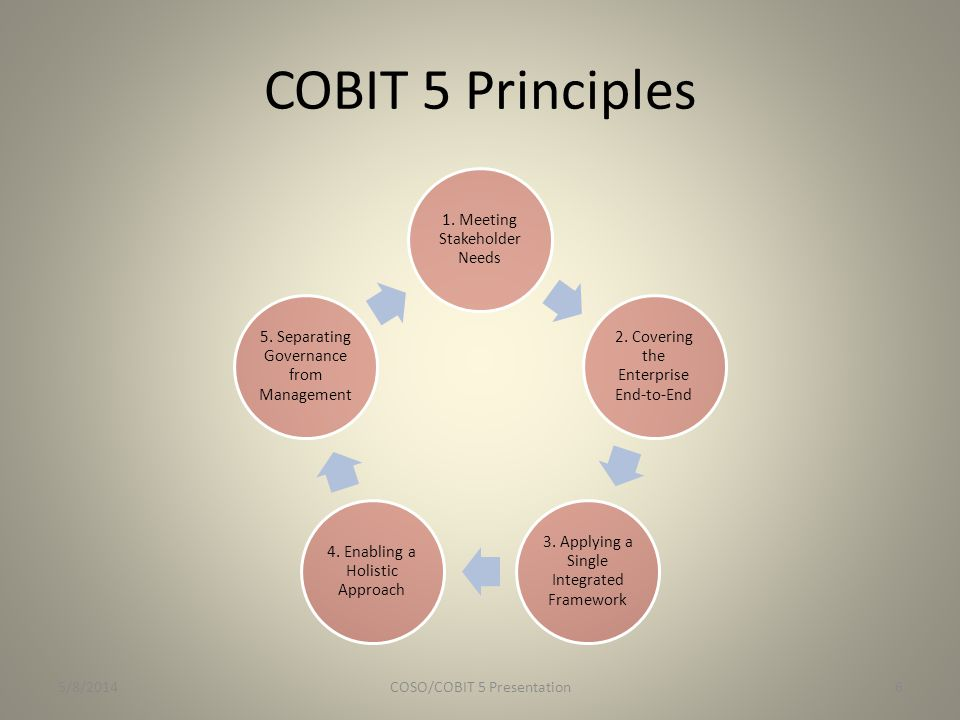 Since Risk Management is Mentioned in COBIT 5…Here is an Overview of COSO's ERM Integrated Framework (COSO, 2004) COSO Definition of ERM: Enterprise risk management is a process, effected by an entity's board of directors, management and other personnel, applied in strategy setting and across the enterprise, designed to identify potential events that may affect the entity, and manage risk to be within its risk appetite, to provide reasonable assurance regarding the achievement of entity objectives.