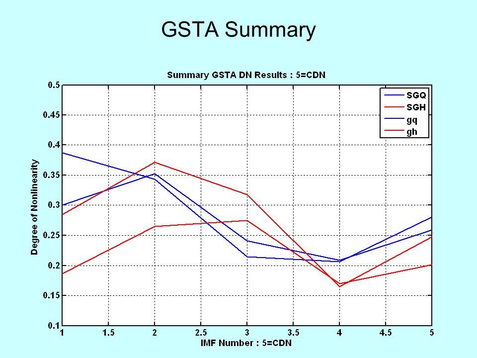 GSTA Summary