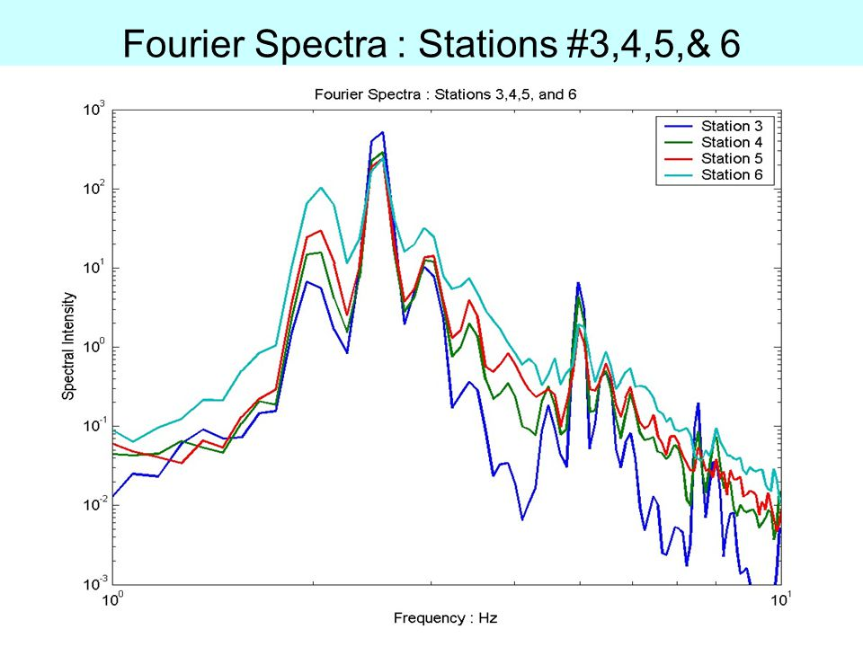 Fourier Spectra : Stations #3,4,5,& 6