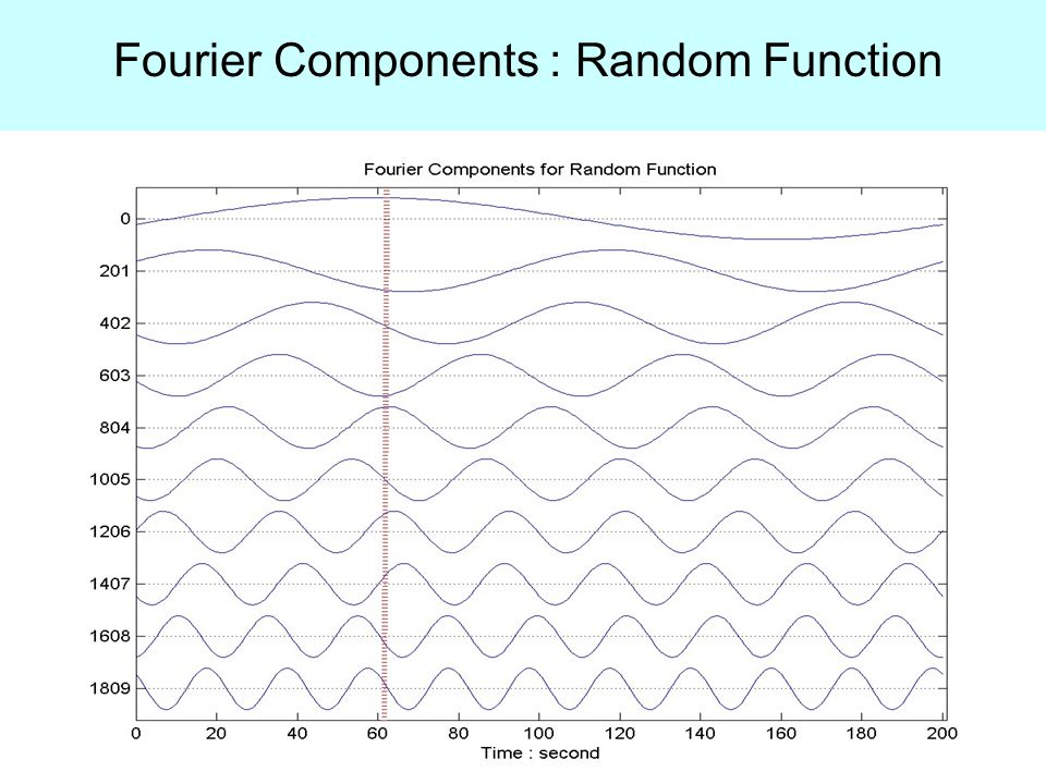 Fourier Components : Random Function