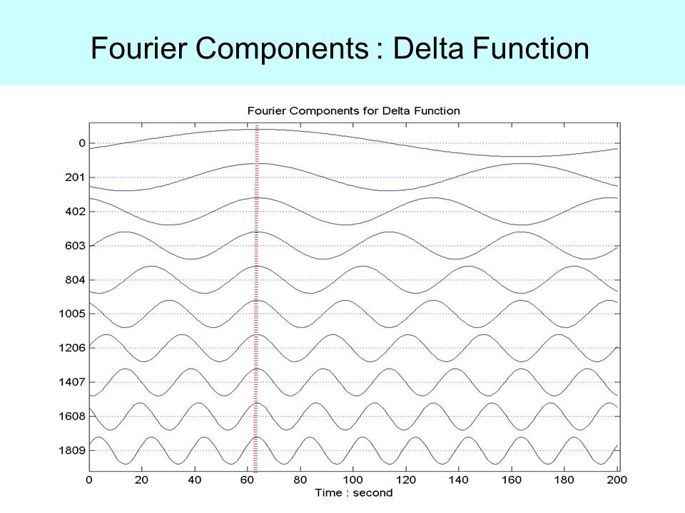 Fourier Components : Delta Function