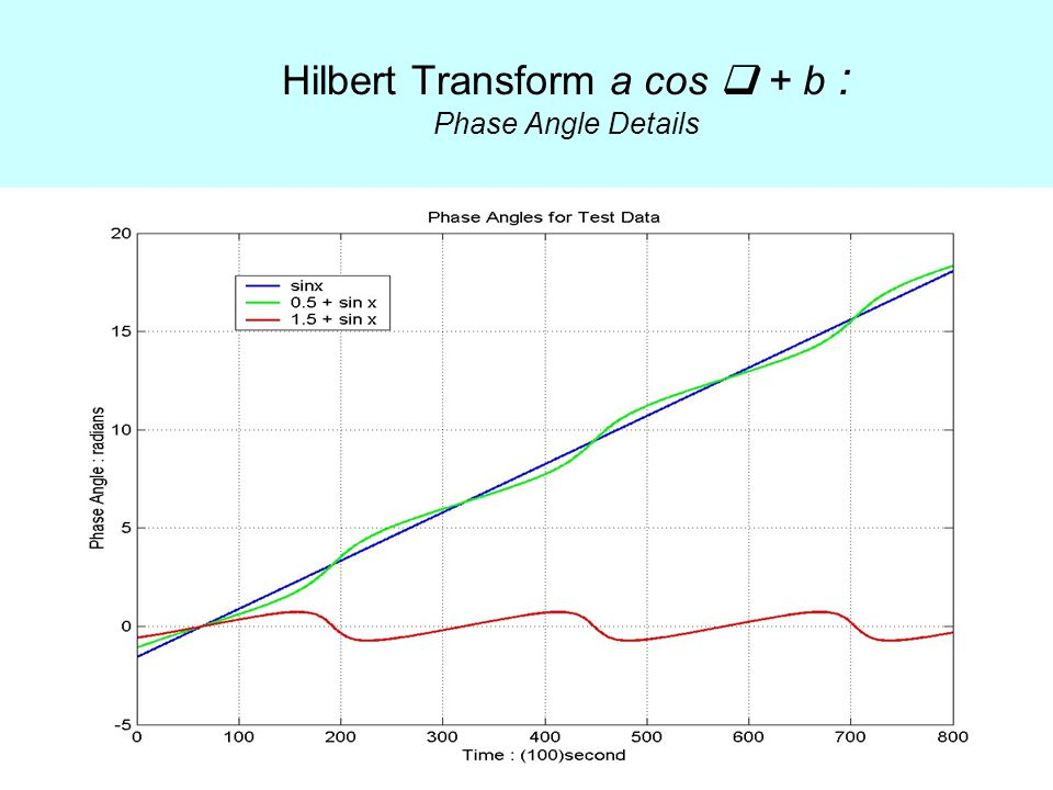 Hilbert Transform a cos  + b : Phase Angle Details