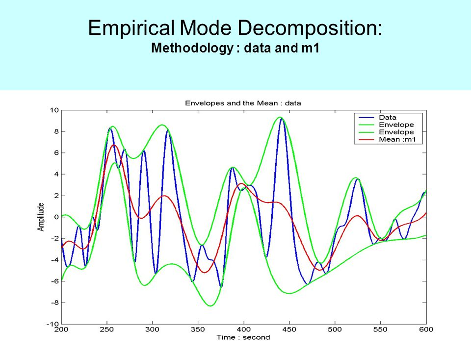 Empirical Mode Decomposition: Methodology : data and m1