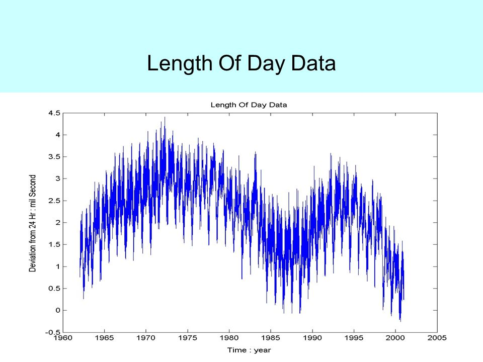 Length Of Day Data