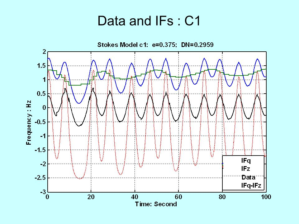 Data and IFs : C1