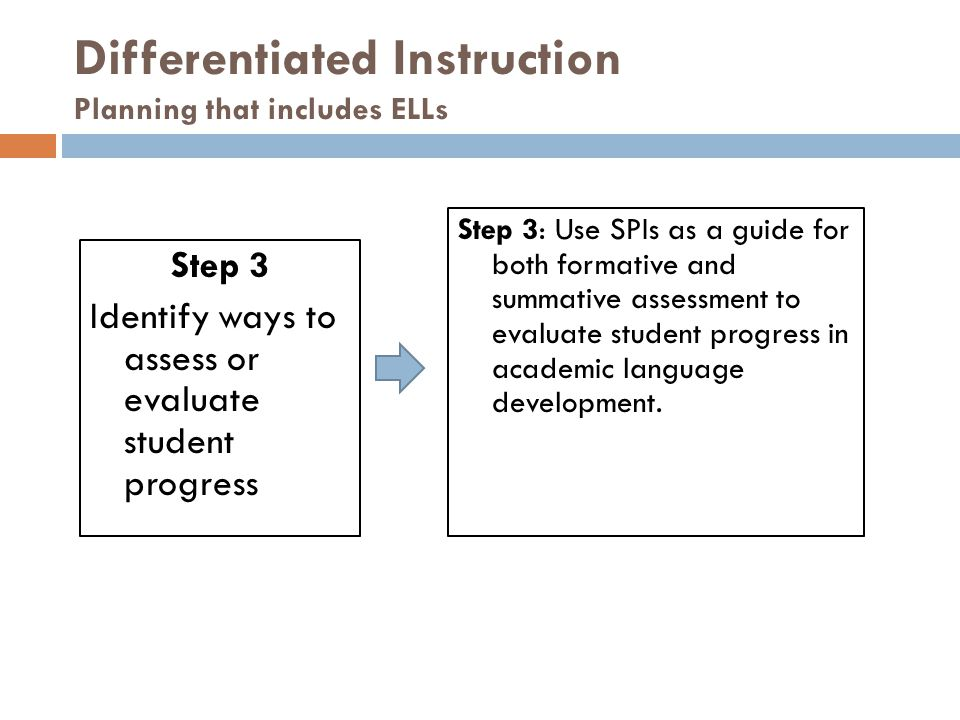 Differentiated Instruction Planning that includes ELLs Step 3 Identify ways to assess or evaluate student progress Step 3: Use SPIs as a guide for both formative and summative assessment to evaluate student progress in academic language development.