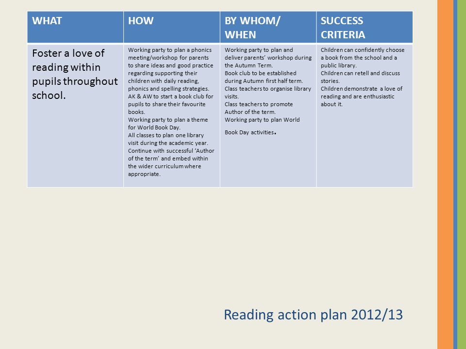 Reading action plan 2012/13 WHATHOWBY WHOM/ WHEN SUCCESS CRITERIA Foster a love of reading within pupils throughout school. Working party to plan a ph