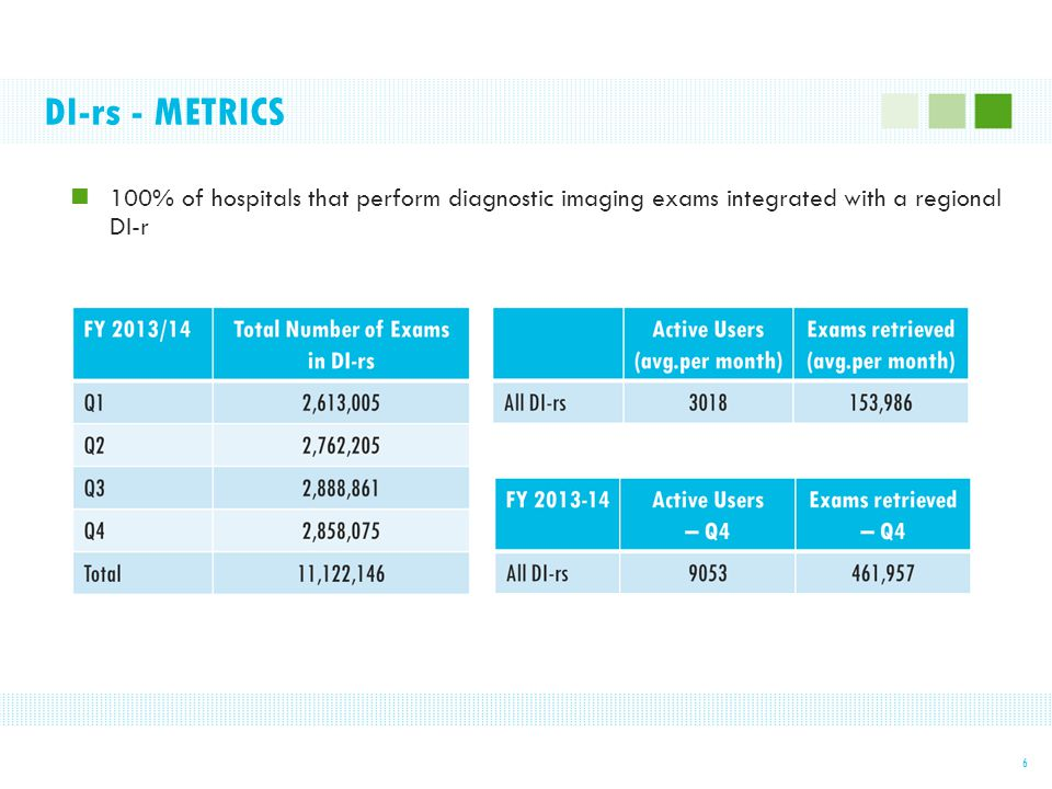 DI-rs - METRICS 6 100% of hospitals that perform diagnostic imaging exams integrated with a regional DI-r