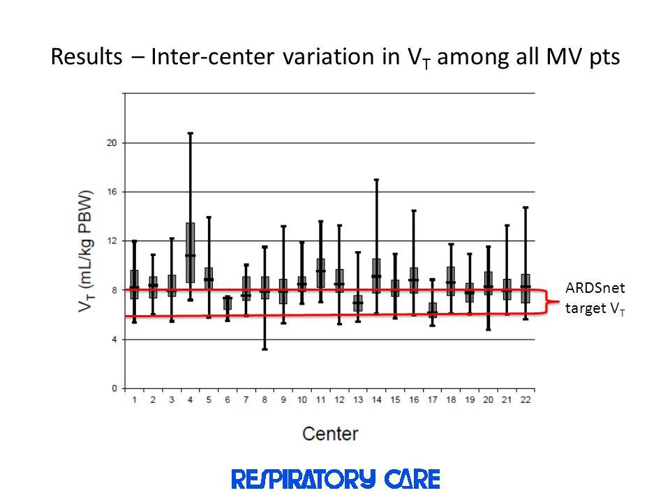 Results – Inter-center variation in V T among all MV pts ARDSnet target V T