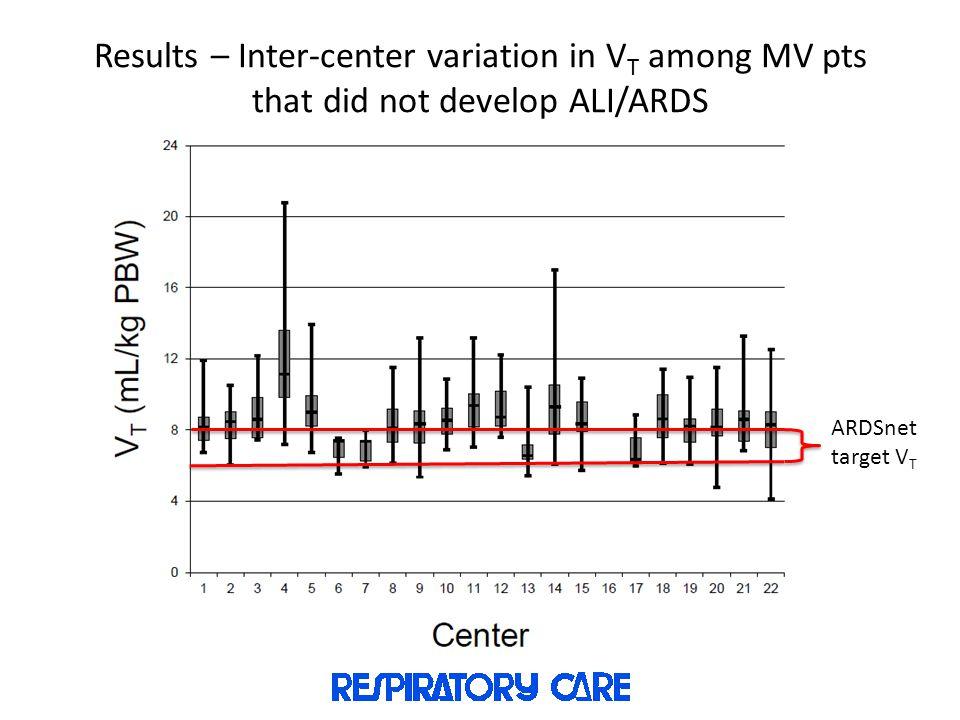 Results – Inter-center variation in V T among MV pts that did not develop ALI/ARDS ARDSnet target V T