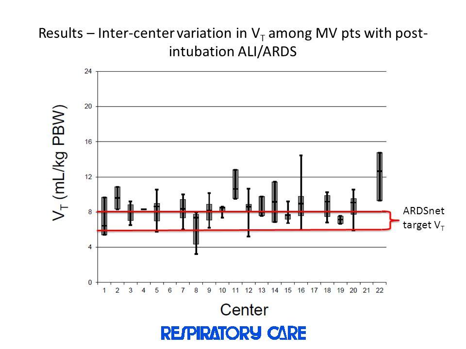 Results – Inter-center variation in V T among MV pts with post- intubation ALI/ARDS ARDSnet target V T