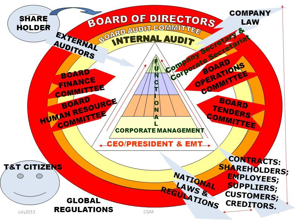 July20133 CEO/PRESIDENT & EMT BOARD FINANCE COMMITTEE BOARD OPERATIONS COMMITTEE BOARD HUMAN RESOURCE COMMITTEE BOARD TENDERS COMMITTEE SHARE HOLDER E