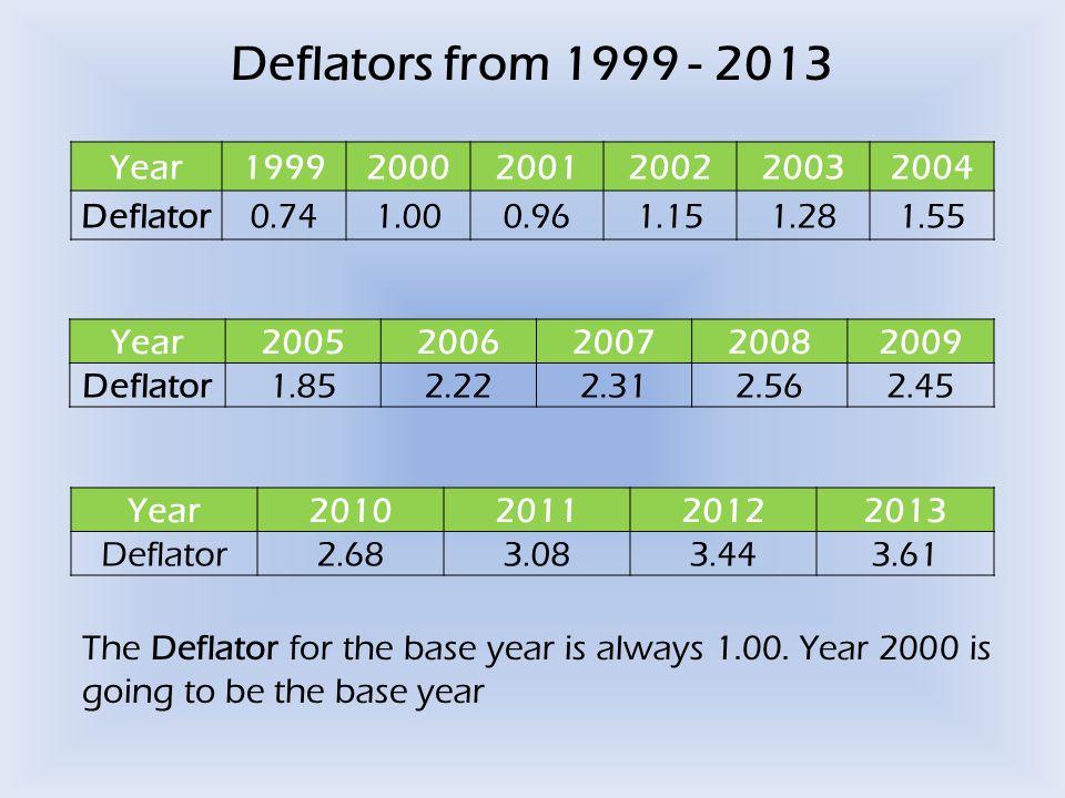 Deflators from 1999 - 2013 Year199920002001200220032004 Deflator0.741.000.961.151.281.55 Year20052006200720082009 Deflator1.852.222.312.562.45 Year2010201120122013 Deflator2.683.083.443.61 The Deflator for the base year is always 1.00.