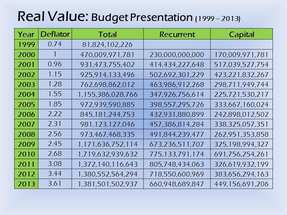 Real Value: Budget Presentation (1999 – 2013) YearDeflatorTotalRecurrentCapital 19990.7481,824,102,226 20001470,009,971,781230,000,000,000170,009,971,781 20010.96931,473,755,402414,434,227,648517,039,527,754 20021.15925,914,133,496502,692,301,229423,221,832,267 20031.28762,698,862,012463,986,912,268298,711,949,744 20041.551,155,386,028,766347,926,756,614225,721,530,217 20051.85972,939,590,885398,557,295,726333,667,160,024 20062.22845,181,244,753432,931,880,899242,898,012,502 20072.31981,123,127,046457,386,814,284338,325,057,351 20082.56973,467,468,335491,844,239,477262,951,353,858 20092.451,171,636,752,114673,236,511,707325,198,994,327 20102.681,719,632,939,632775,133,791,174691,756,254,261 20113.081,372,140,116,643805,748,434,063326,619,932,199 20123.441,380,552,564,294718,550,600,969383,656,294,163 20133.611,381,501,502,937660,948,689,847449,156,691,206