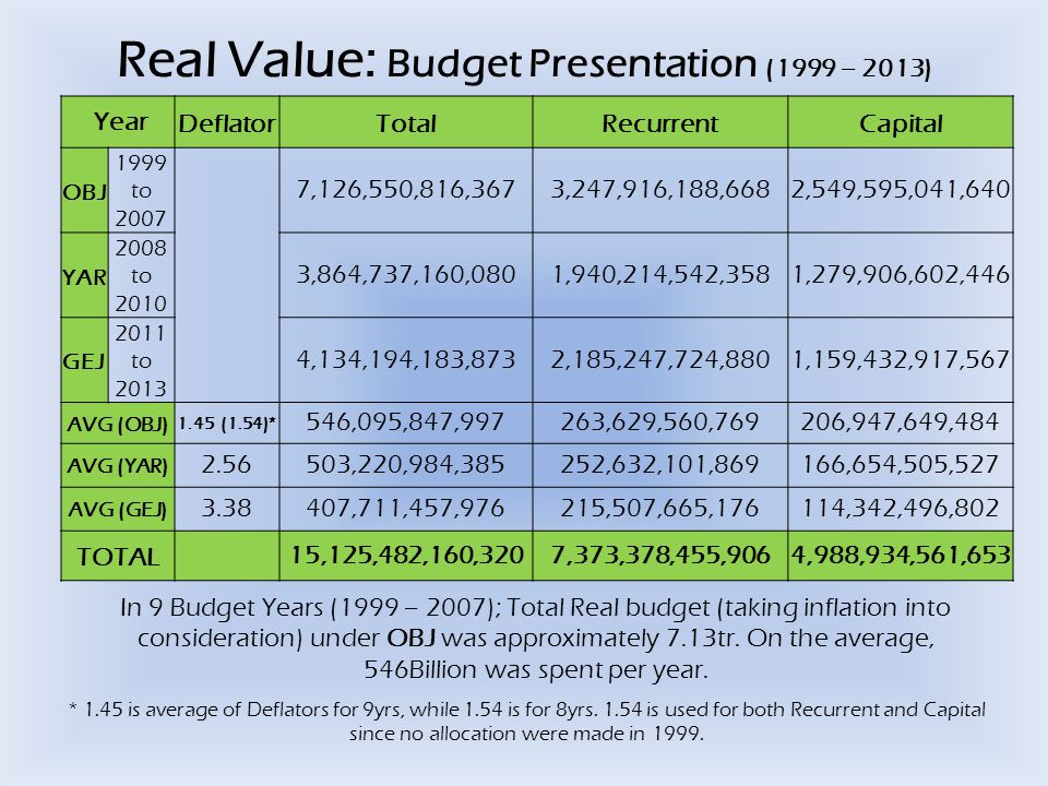 Real Value: Budget Presentation (1999 – 2013) YearDeflatorTotalRecurrentCapital OBJ 1999 to 2007 7,126,550,816,3673,247,916,188,6682,549,595,041,640 YAR 2008 to 2010 3,864,737,160,0801,940,214,542,3581,279,906,602,446 GEJ 2011 to 2013 4,134,194,183,8732,185,247,724,8801,159,432,917,567 AVG (OBJ) 1.45 (1.54)* 546,095,847,997263,629,560,769206,947,649,484 AVG (YAR) 2.56503,220,984,385252,632,101,869166,654,505,527 AVG (GEJ) 3.38407,711,457,976215,507,665,176114,342,496,802 TOTAL15,125,482,160,3207,373,378,455,9064,988,934,561,653 * 1.45 is average of Deflators for 9yrs, while 1.54 is for 8yrs.