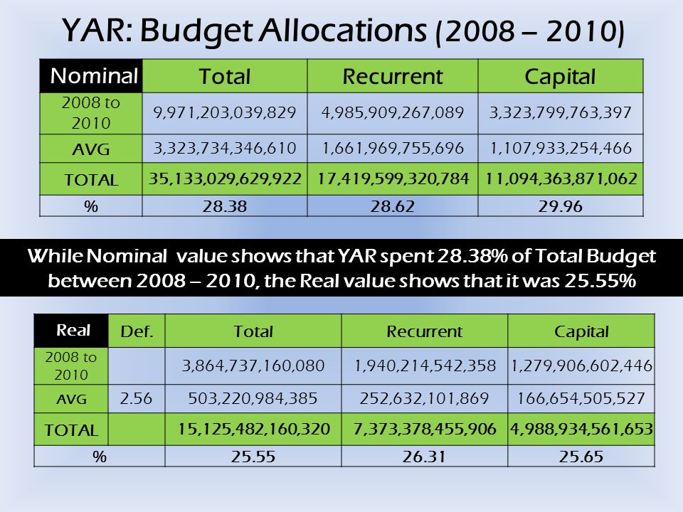YAR: Budget Allocations (2008 – 2010) NominalTotalRecurrentCapital 2008 to 2010 9,971,203,039,8294,985,909,267,0893,323,799,763,397 AVG3,323,734,346,6101,661,969,755,6961,107,933,254,466 TOTAL35,133,029,629,92217,419,599,320,78411,094,363,871,062 % 28.3828.6229.96 RealDef.TotalRecurrentCapital 2008 to 2010 3,864,737,160,0801,940,214,542,3581,279,906,602,446 AVG 2.56503,220,984,385252,632,101,869166,654,505,527 TOTAL15,125,482,160,3207,373,378,455,9064,988,934,561,653 %25.5526.3125.65 While Nominal value shows that YAR spent 28.38% of Total Budget between 2008 – 2010, the Real value shows that it was 25.55%