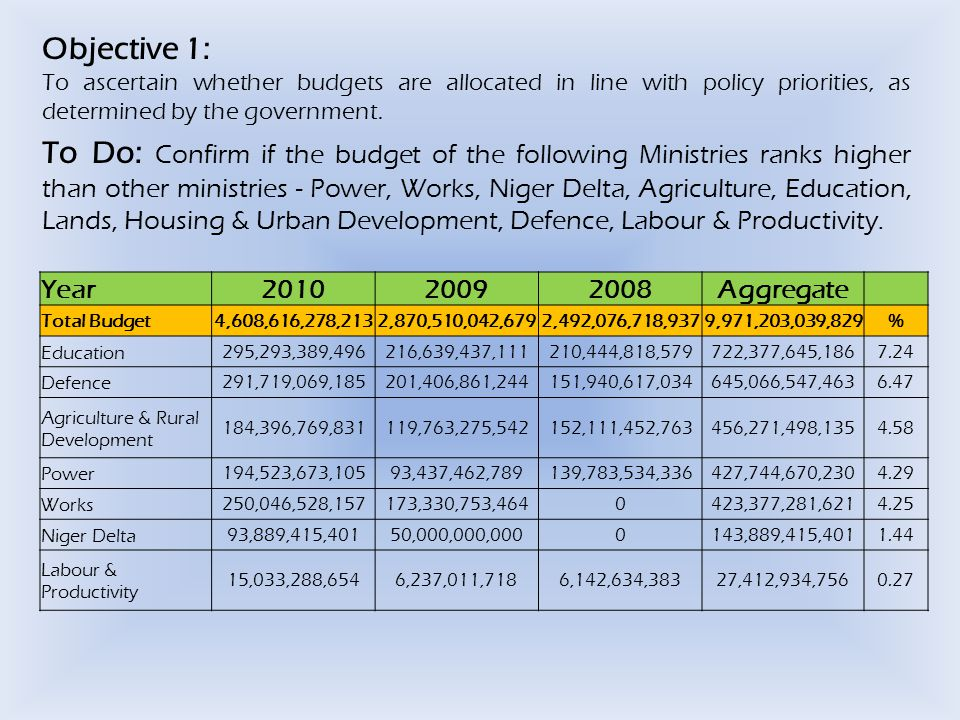 Objective 1: To ascertain whether budgets are allocated in line with policy priorities, as determined by the government.