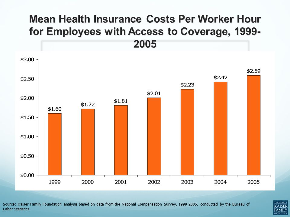 Mean Health Insurance Costs Per Worker Hour for Employees with Access to Coverage, 1999- 2005 Source: Kaiser Family Foundation analysis based on data from the National Compensation Survey, 1999-2005, conducted by the Bureau of Labor Statistics.