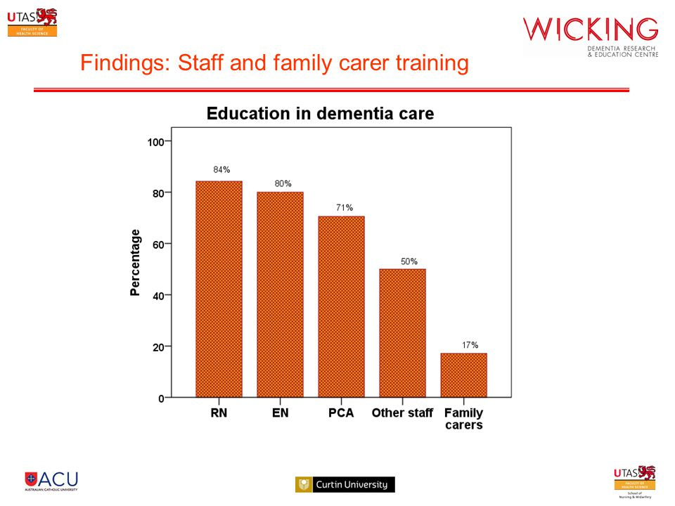 Findings: Staff and family carer training