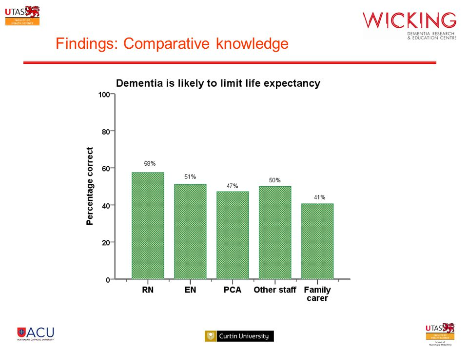 Findings: Comparative knowledge