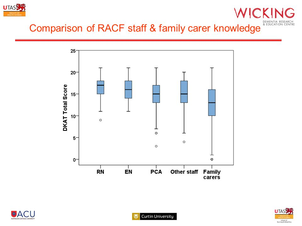 Comparison of RACF staff & family carer knowledge