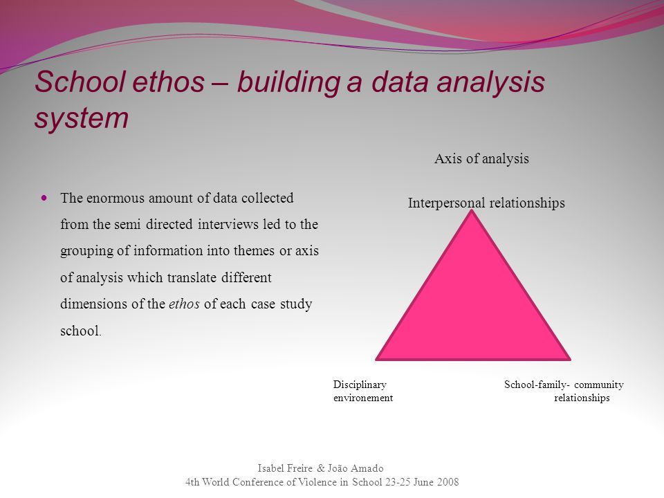 School ethos – building a data analysis system The enormous amount of data collected from the semi directed interviews led to the grouping of informat