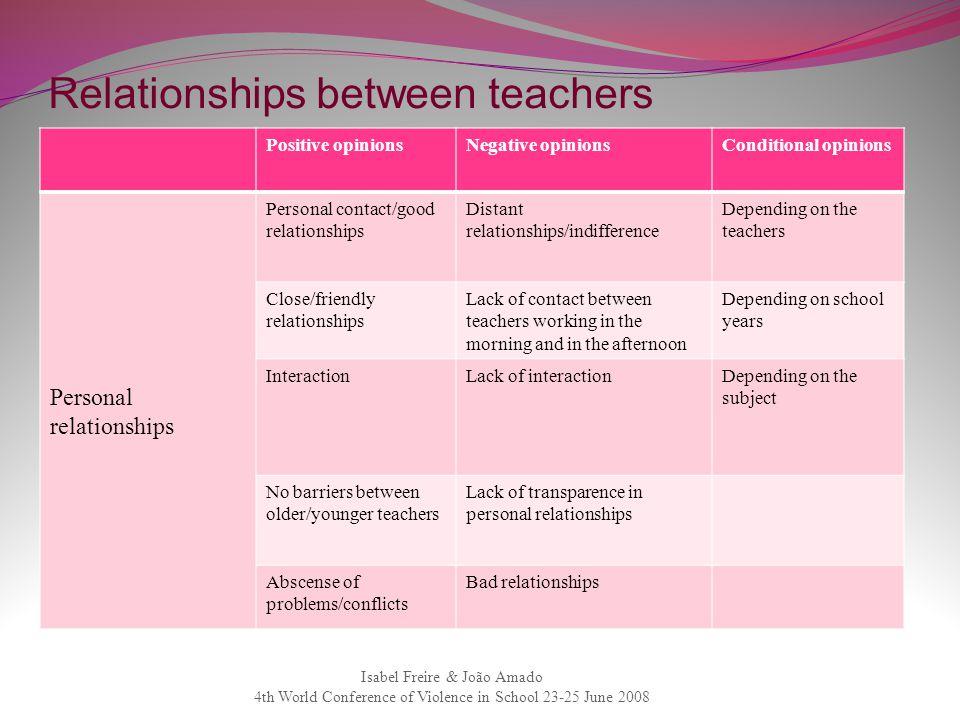 Relationships between teachers Positive opinionsNegative opinionsConditional opinions Personal relationships Personal contact/good relationships Dista