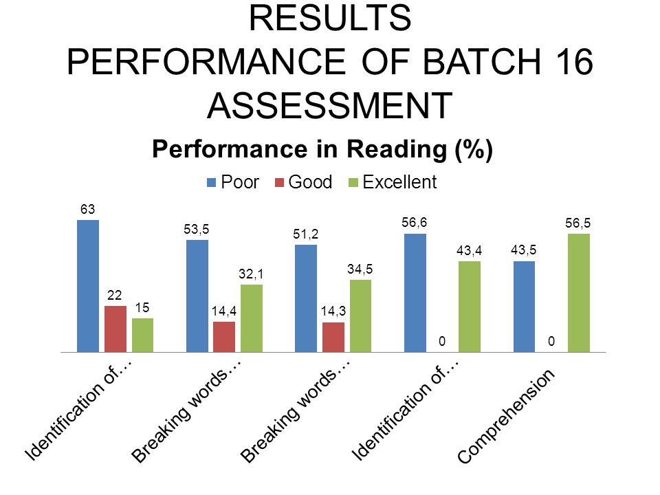 RESULTS PERFORMANCE OF BATCH 16 ASSESSMENT