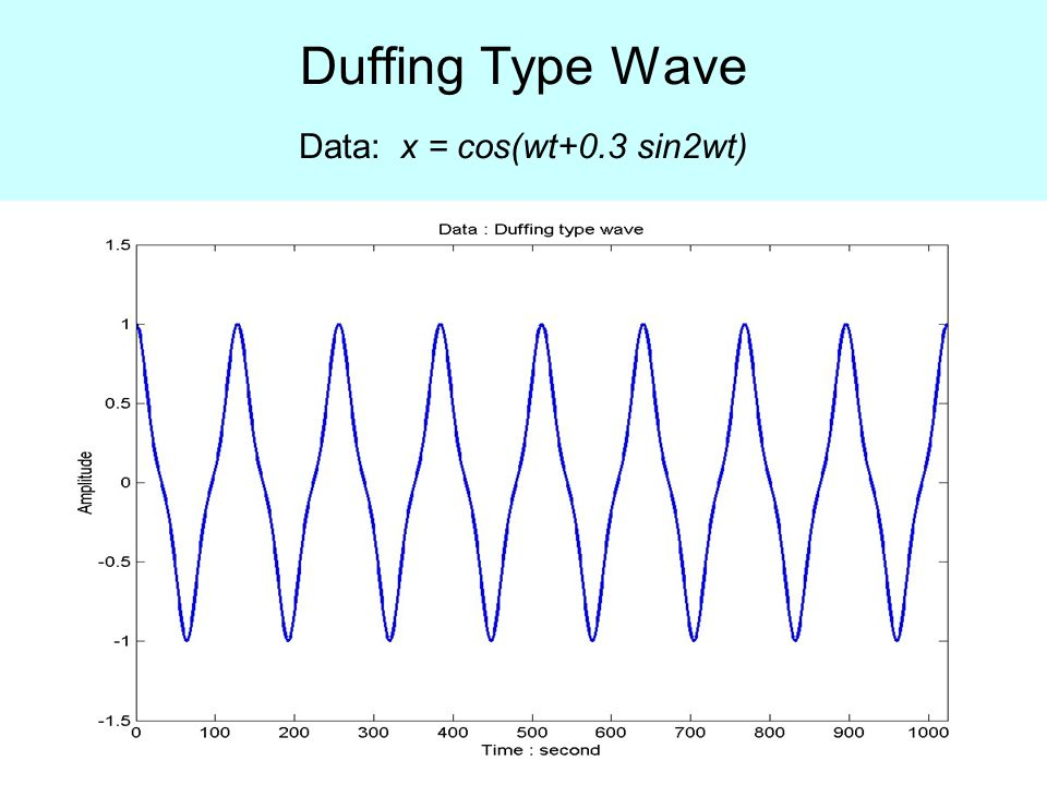 Duffing Type Wave Data: x = cos(wt+0.3 sin2wt)