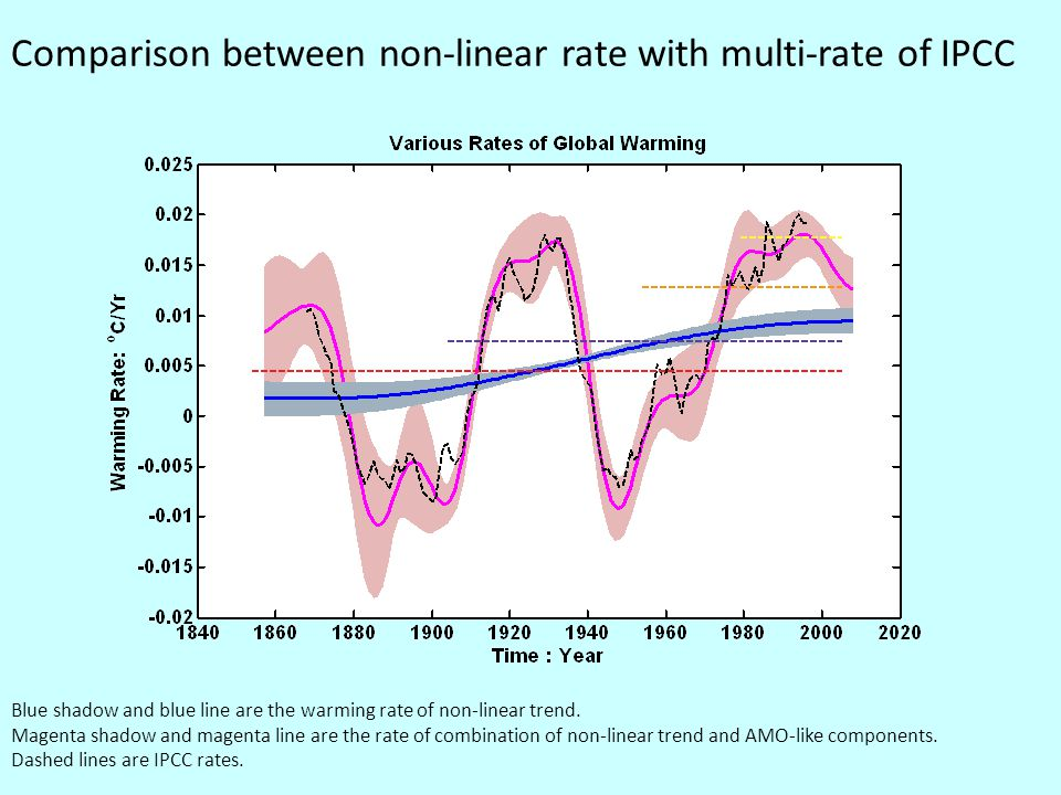 Comparison between non-linear rate with multi-rate of IPCC Blue shadow and blue line are the warming rate of non-linear trend.