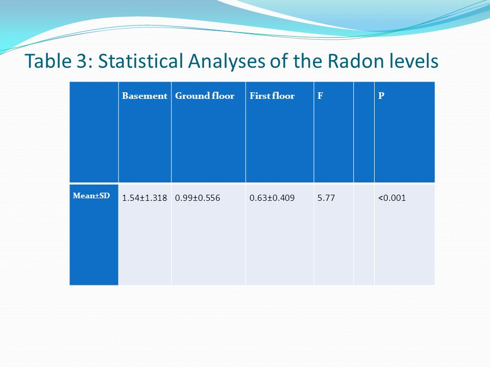 BasementGround floorFirst floorF P Mean±SD 1.54±1.3180.99±0.5560.63±0.4095.77 <0.001 Table 3: Statistical Analyses of the Radon levels