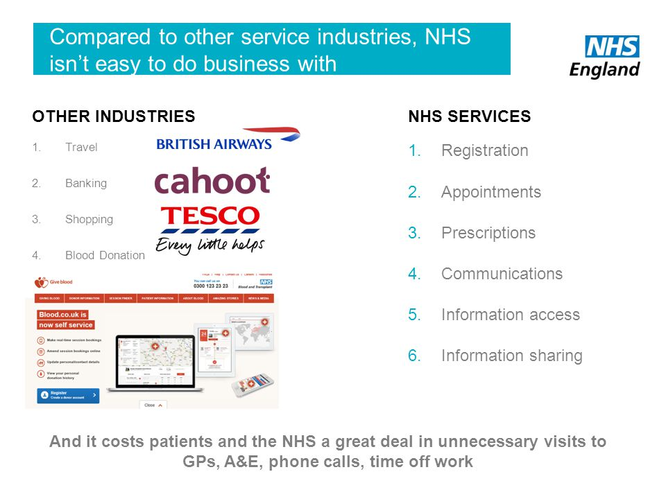 Compared to other service industries, NHS isn't easy to do business with 1.Registration 2.Appointments 3.Prescriptions 4.Communications 5.Information access 6.Information sharing 10 And it costs patients and the NHS a great deal in unnecessary visits to GPs, A&E, phone calls, time off work 1.Travel 2.Banking 3.Shopping 4.Blood Donation NHS SERVICESOTHER INDUSTRIES