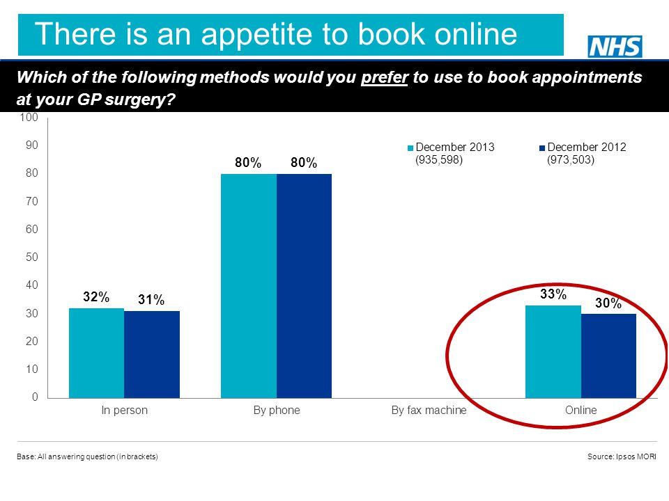 Which of the following methods would you prefer to use to book appointments at your GP surgery.