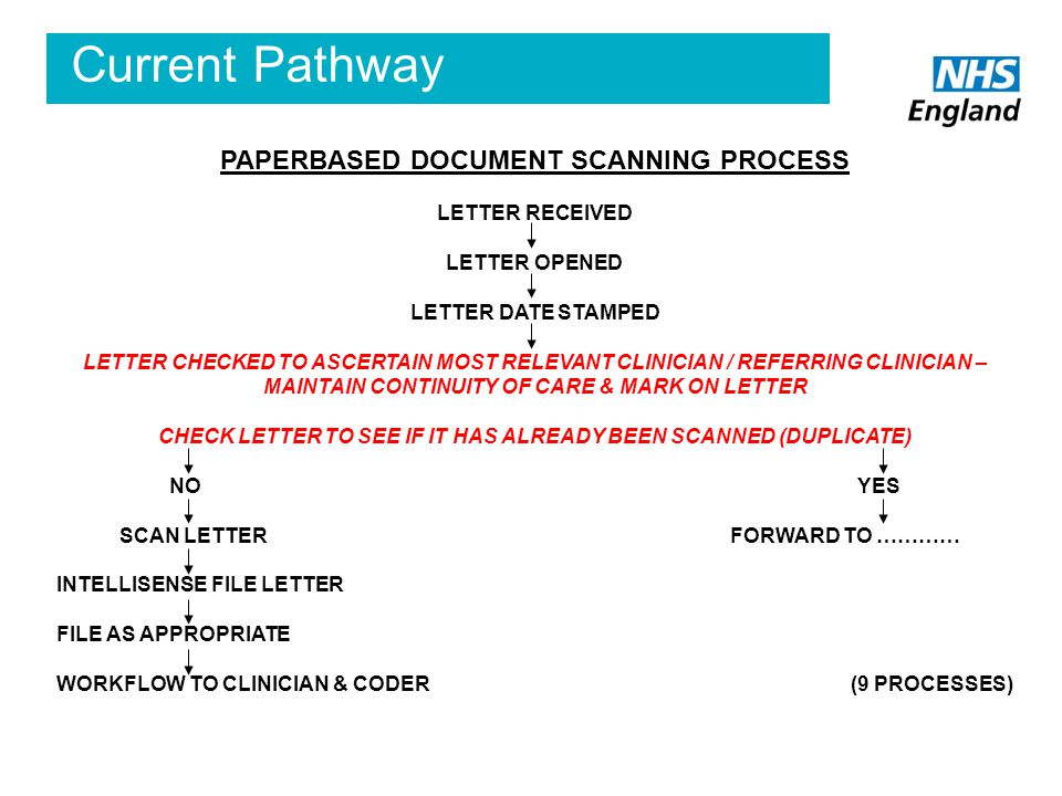 Current Pathway PAPERBASED DOCUMENT SCANNING PROCESS LETTER RECEIVED LETTER OPENED LETTER DATE STAMPED LETTER CHECKED TO ASCERTAIN MOST RELEVANT CLINICIAN / REFERRING CLINICIAN – MAINTAIN CONTINUITY OF CARE & MARK ON LETTER CHECK LETTER TO SEE IF IT HAS ALREADY BEEN SCANNED (DUPLICATE) NO YES SCAN LETTER FORWARD TO ………… INTELLISENSE FILE LETTER FILE AS APPROPRIATE WORKFLOW TO CLINICIAN & CODER (9 PROCESSES)