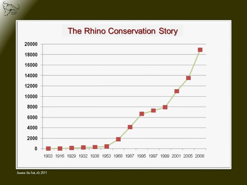 Source: Du Toit, JG; 2011 The Rhino Conservation Story