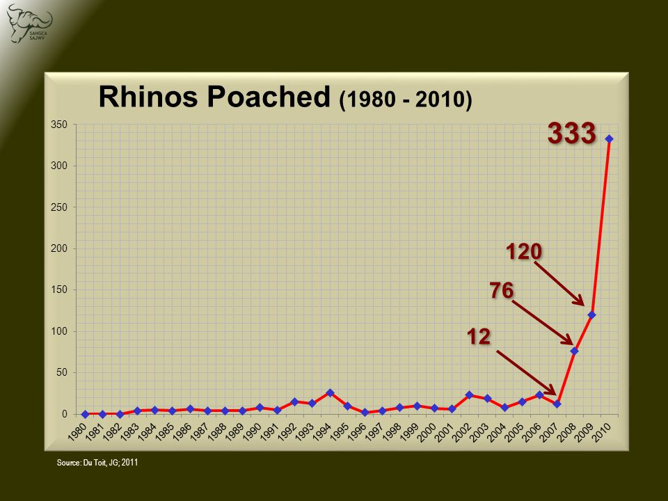 Rhino conservation is very much a South African story