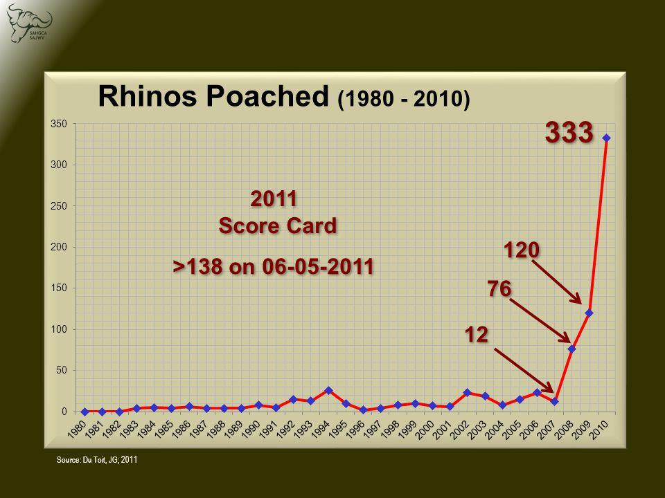 Source: Du Toit, JG; 2011 333 12 76 120 >138 on 06-05-2011 2011 Score Card 2011 Score Card