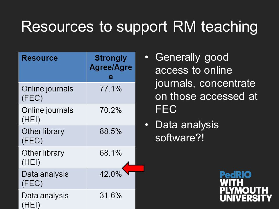 Resources to support RM teaching Generally good access to online journals, concentrate on those accessed at FEC Data analysis software .