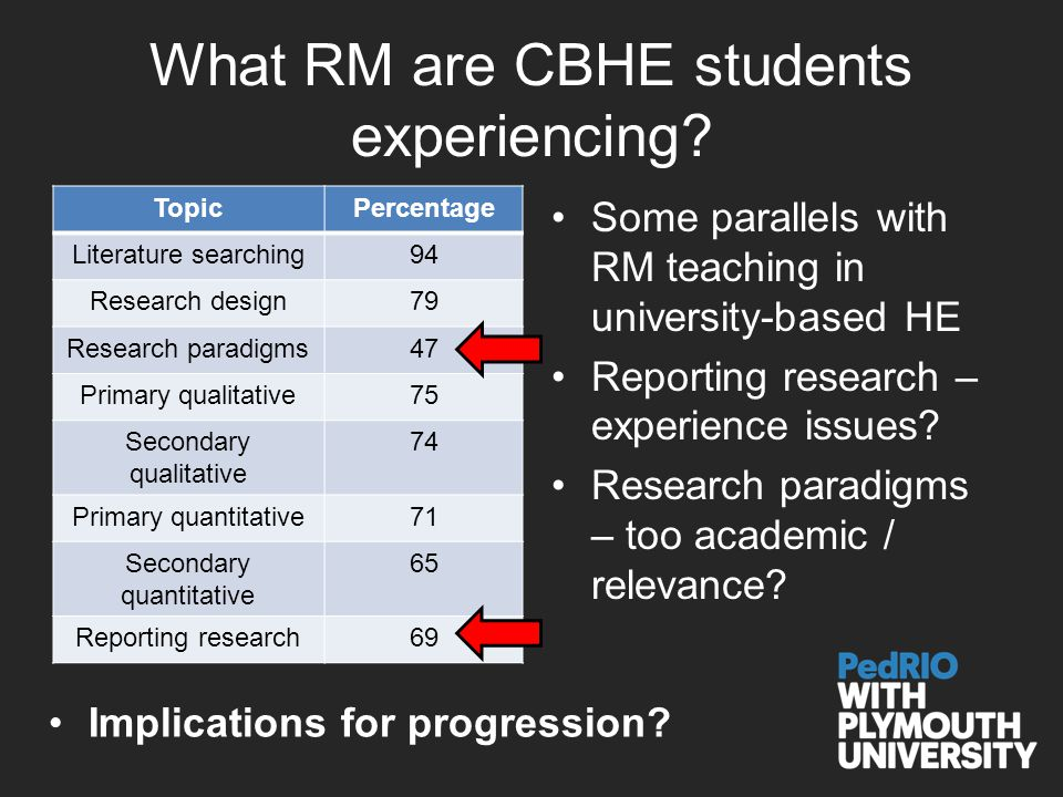 What RM are CBHE students experiencing.