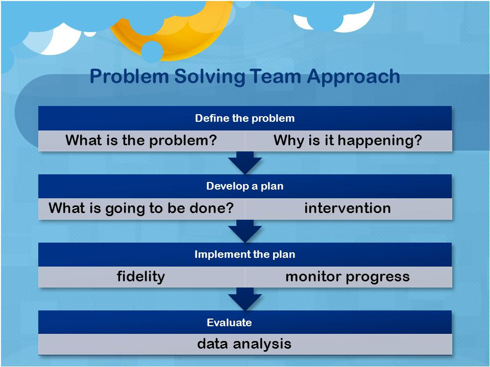 Problem Solving Team Approach Evaluate data analysis Implement the plan fidelitymonitor progress Develop a plan What is going to be done?intervention