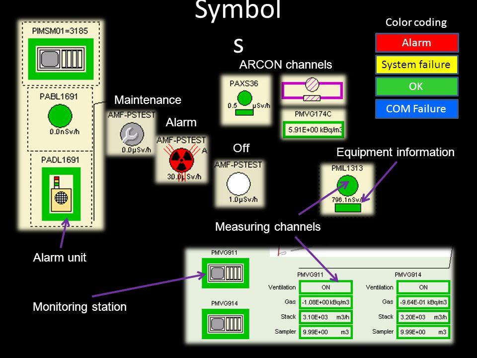 Symbol s Off Alarm Maintenance Alarm unit Monitoring station Measuring channels Alarm System failure OK Color coding COM Failure Equipment information ARCON channels