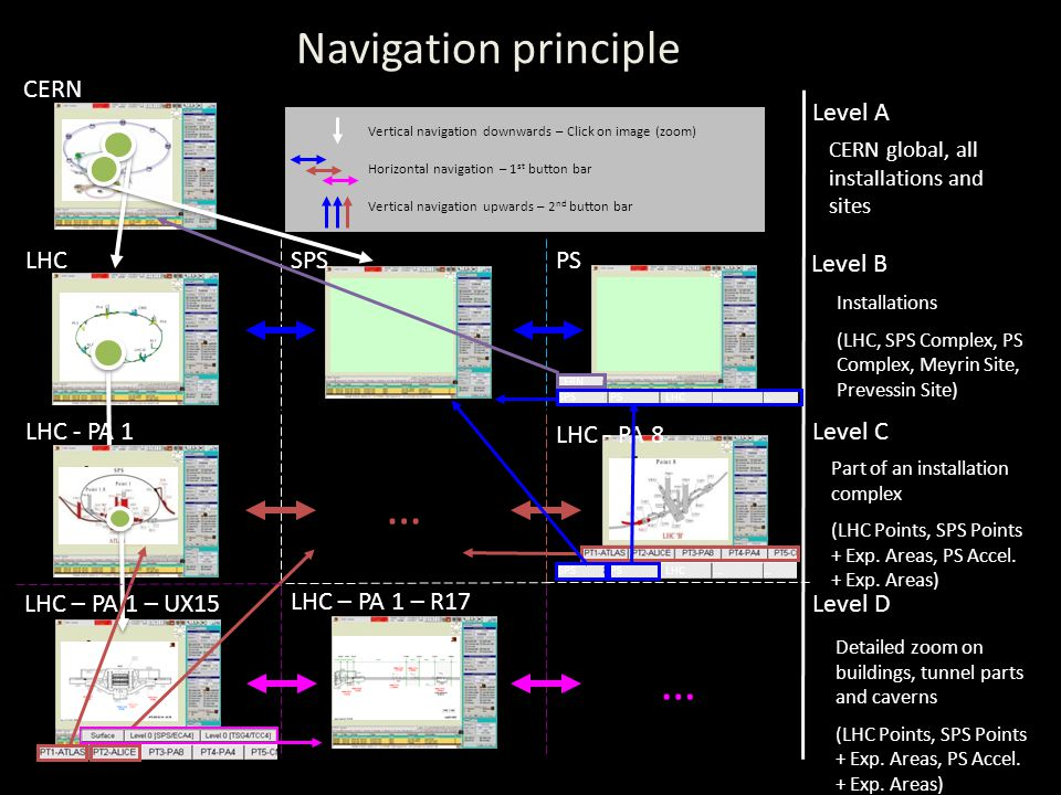 LHC – PA 1 – UX15 Vertical navigation downwards – Click on image (zoom) Horizontal navigation – 1 st button bar Vertical navigation upwards – 2 nd button bar SPSLHC LHC - PA 1 Level A Level B Level C Level D CERN global, all installations and sites Installations (LHC, SPS Complex, PS Complex, Meyrin Site, Prevessin Site) Part of an installation complex (LHC Points, SPS Points + Exp.