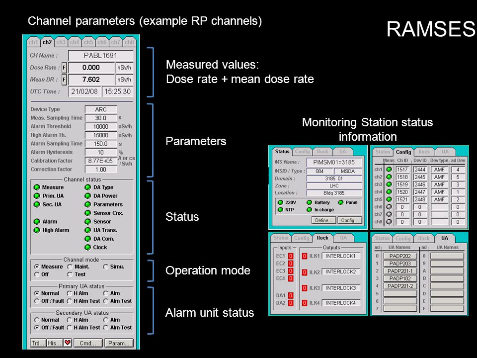 Channel parameters (example RP channels) Monitoring Station status information Measured values: Dose rate + mean dose rate Parameters Status Operation mode Alarm unit status RAMSES