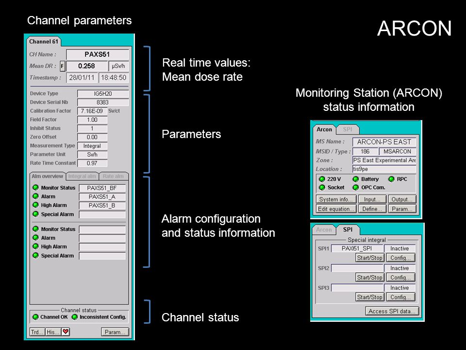 Channel parameters Monitoring Station (ARCON) status information Real time values: Mean dose rate Parameters Alarm configuration and status information Channel status ARCON