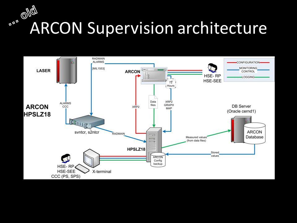 ARCON Supervision architecture